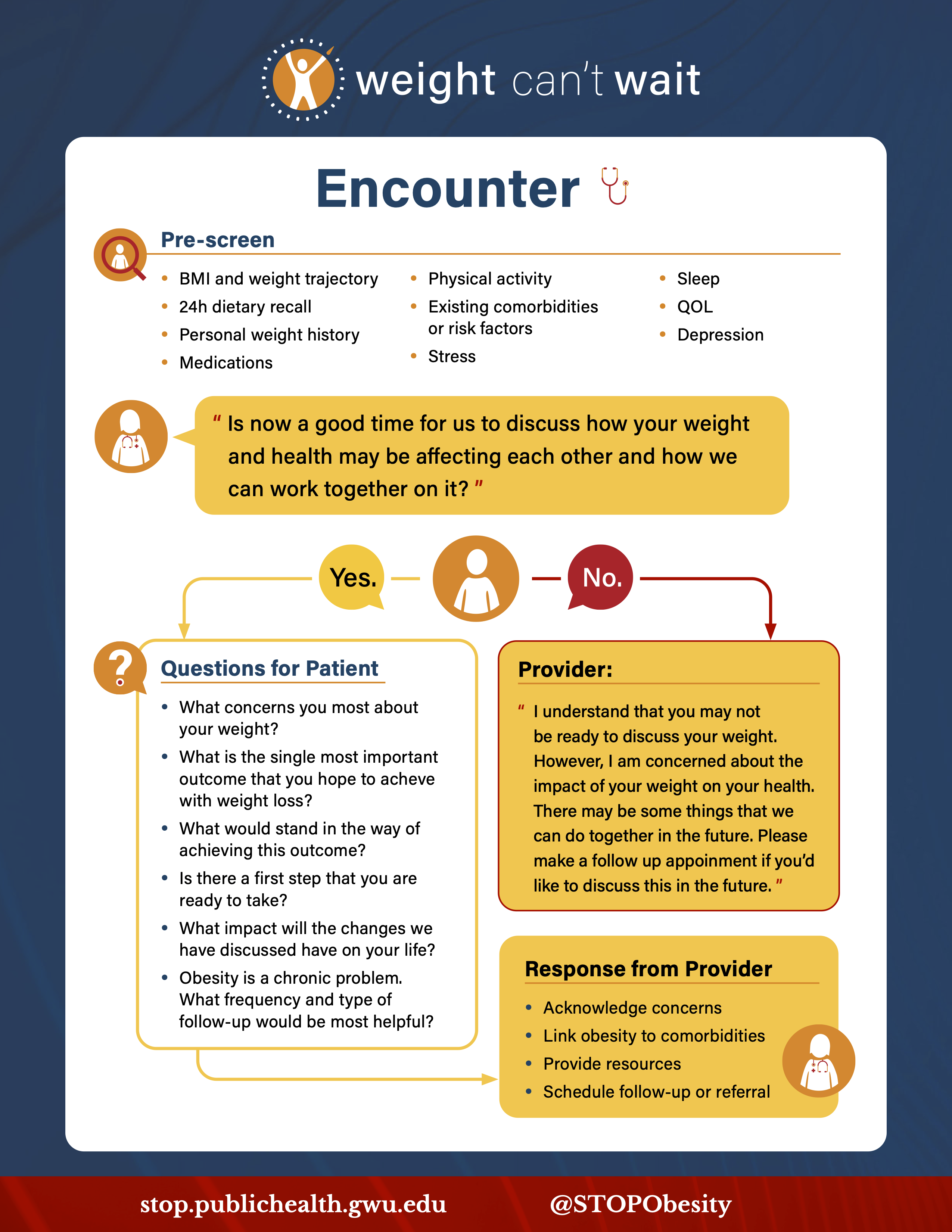 Infographic showcasing the Encounter section of the Weight Can't Wait guide. Includes pre-screening suggestions and conversation guide for primary care providers to initiate conversations about weight and health with their patients.